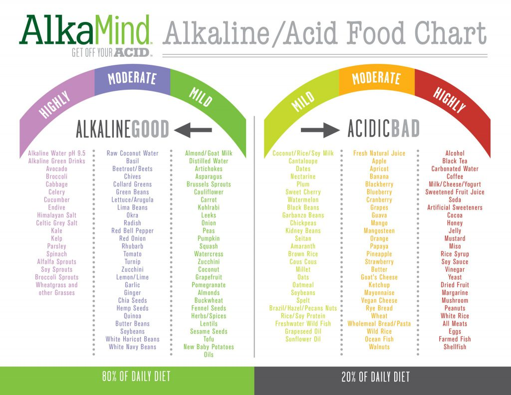 Alkalize your body: food chart